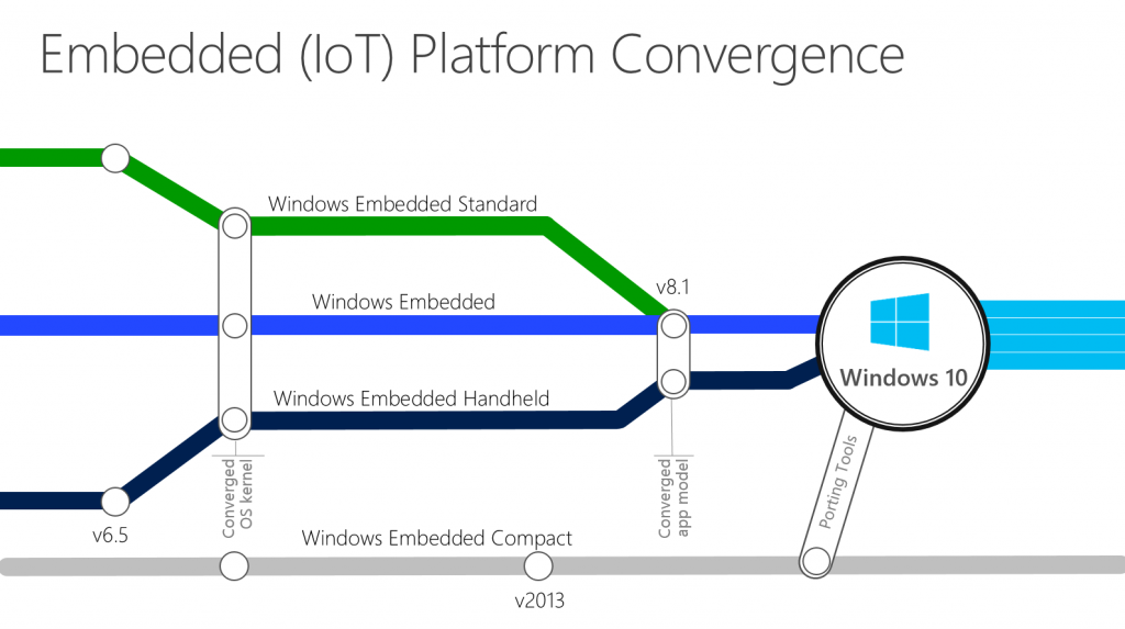 Windows10iot1